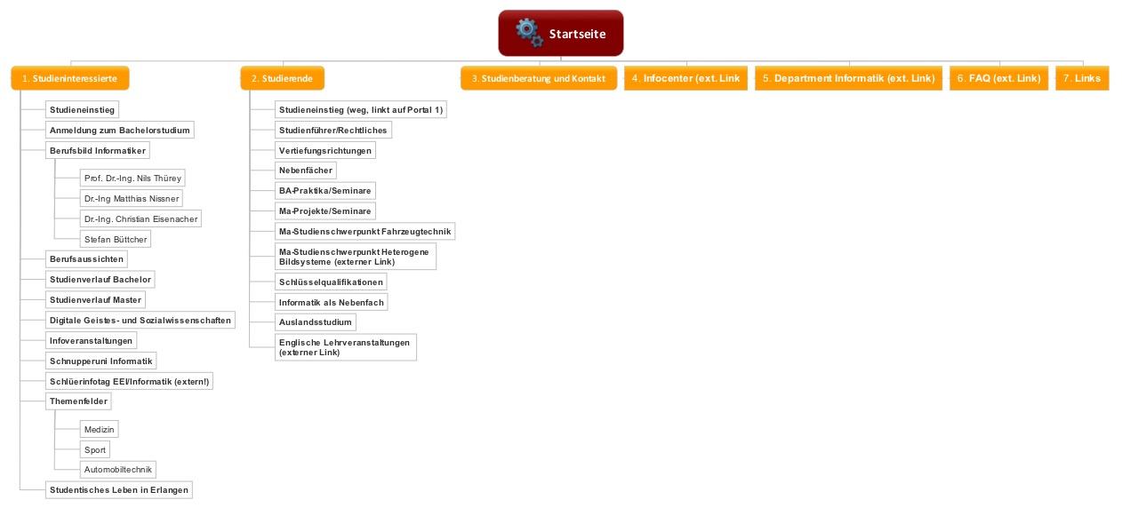 Beispiel für eine Übersicht in Form einer Organigramm-Mindmap