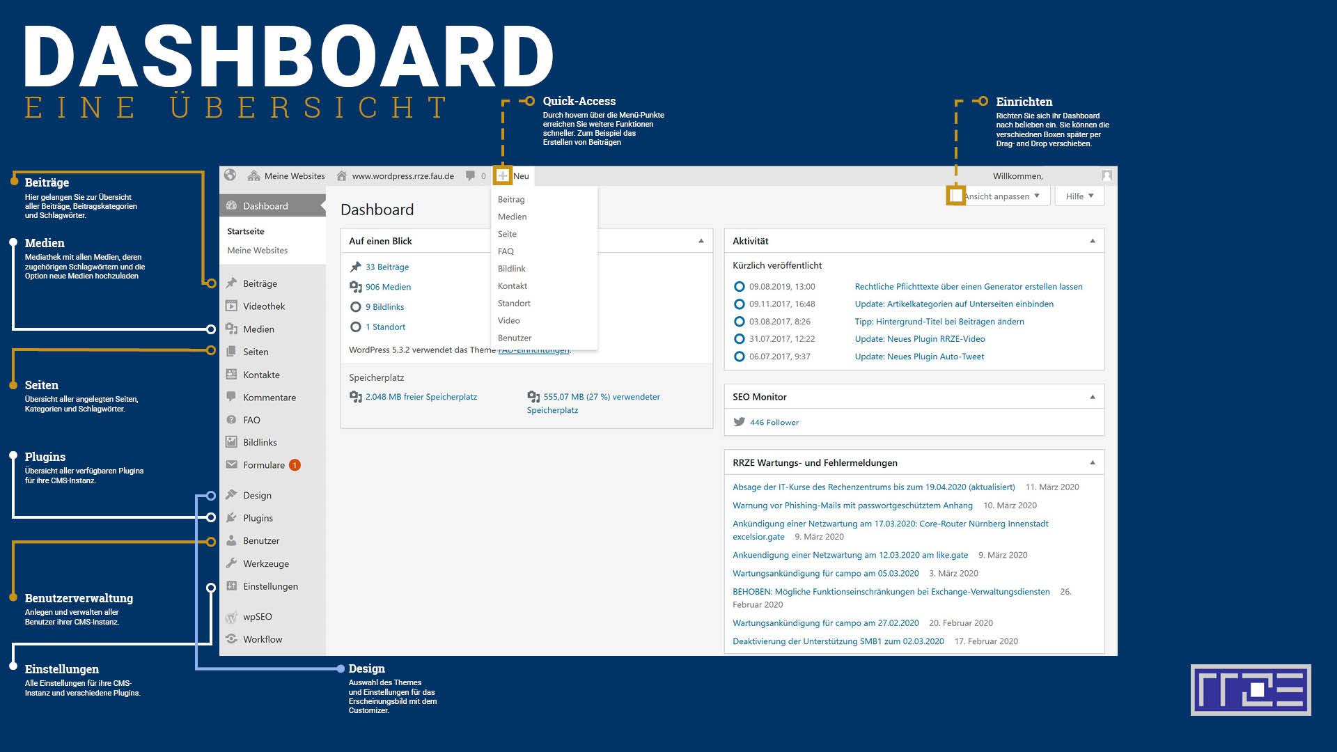 Dashboard Übersichtstafel