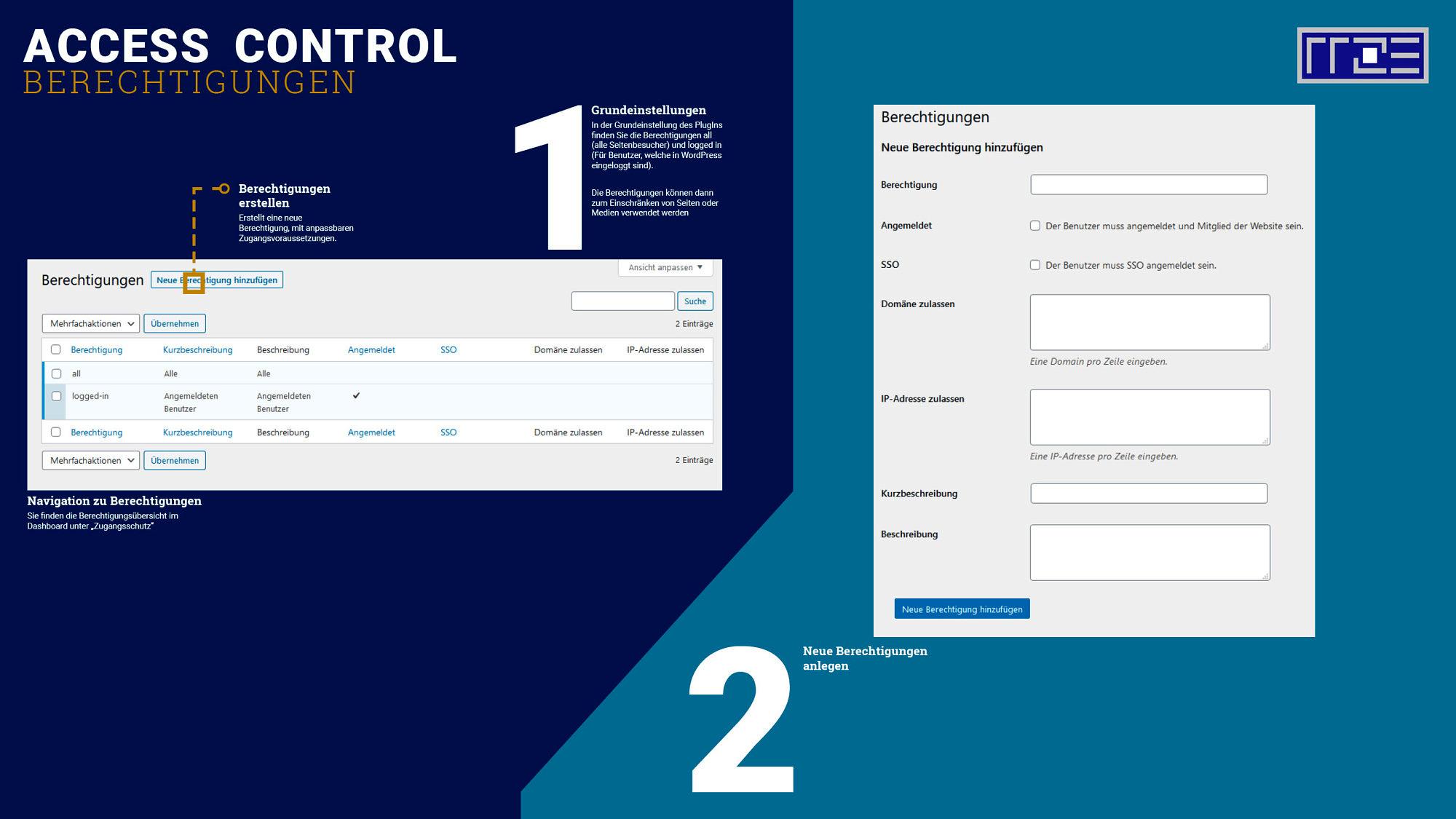 Access Control Schaubild über Berechtigungen