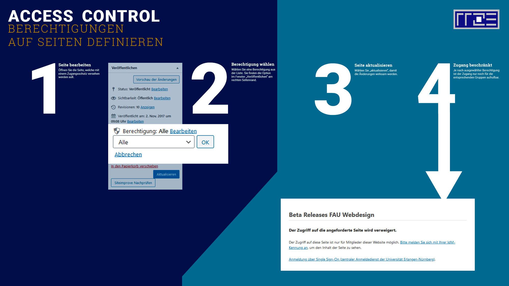 AccessControl Schaubild Berechtigungen für einzelne Seiten festlegen