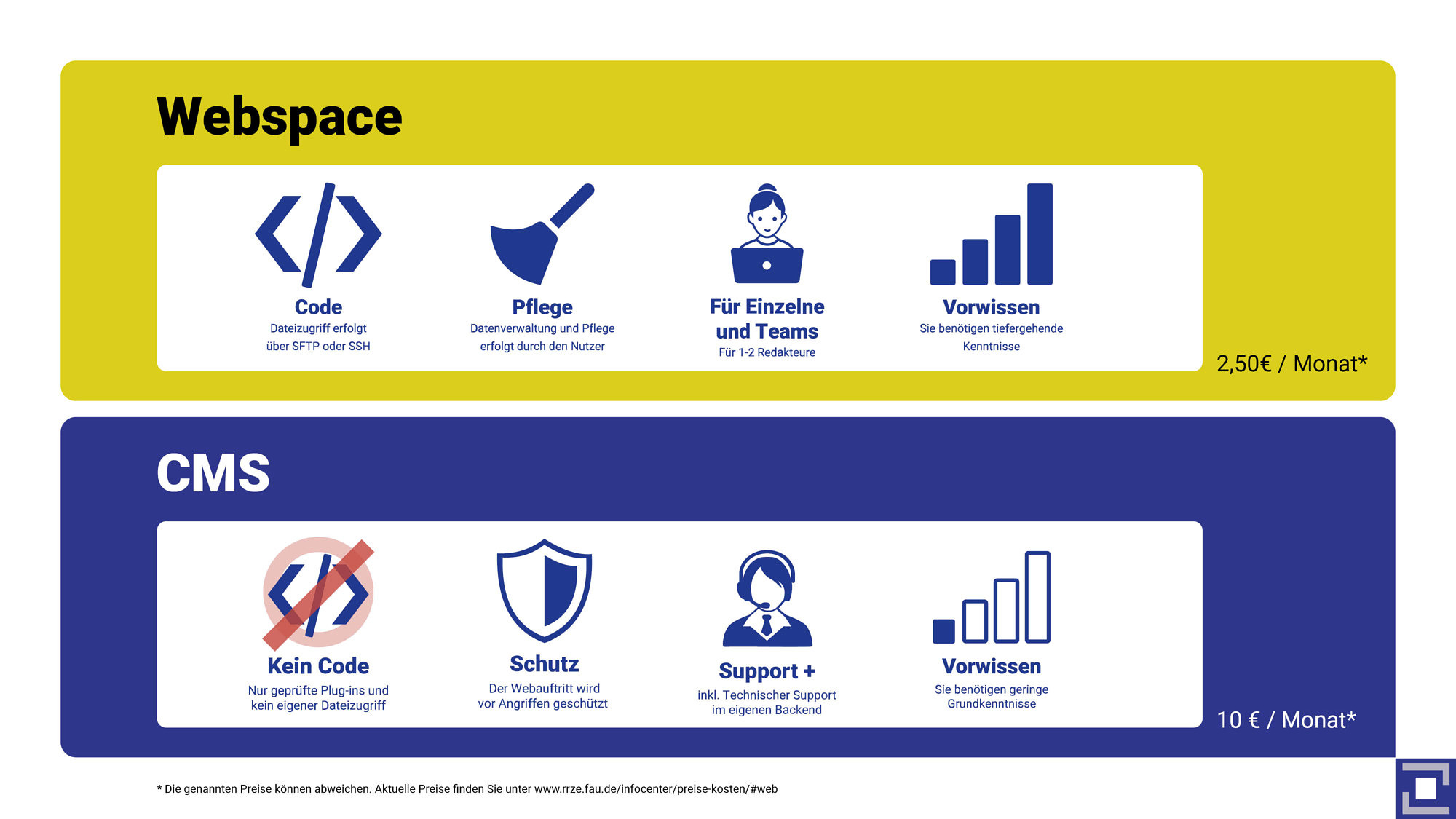 Vergleich CMS und Webspace