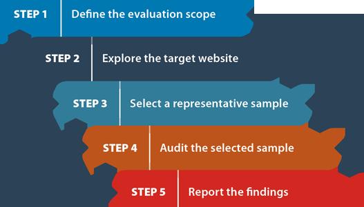 Schemagrafik zur Auswahl des Umfangs einer Evaluation